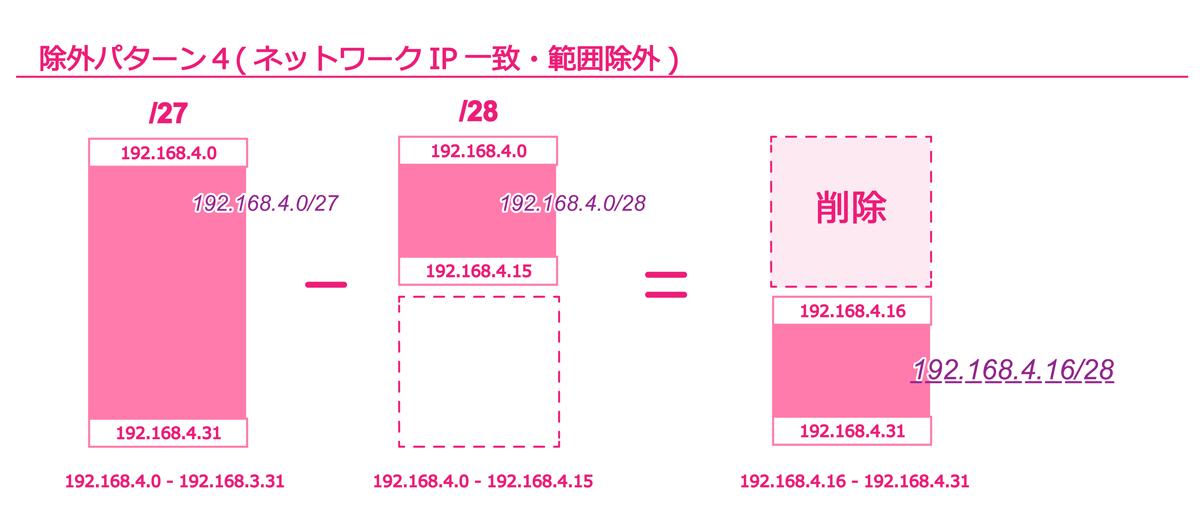 除外パターン4(ネットワークIP一致・範囲除外)
